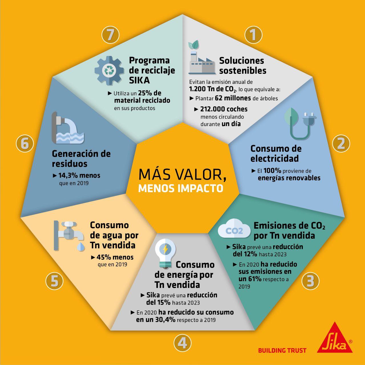esp-mas-valor-menos-impacto