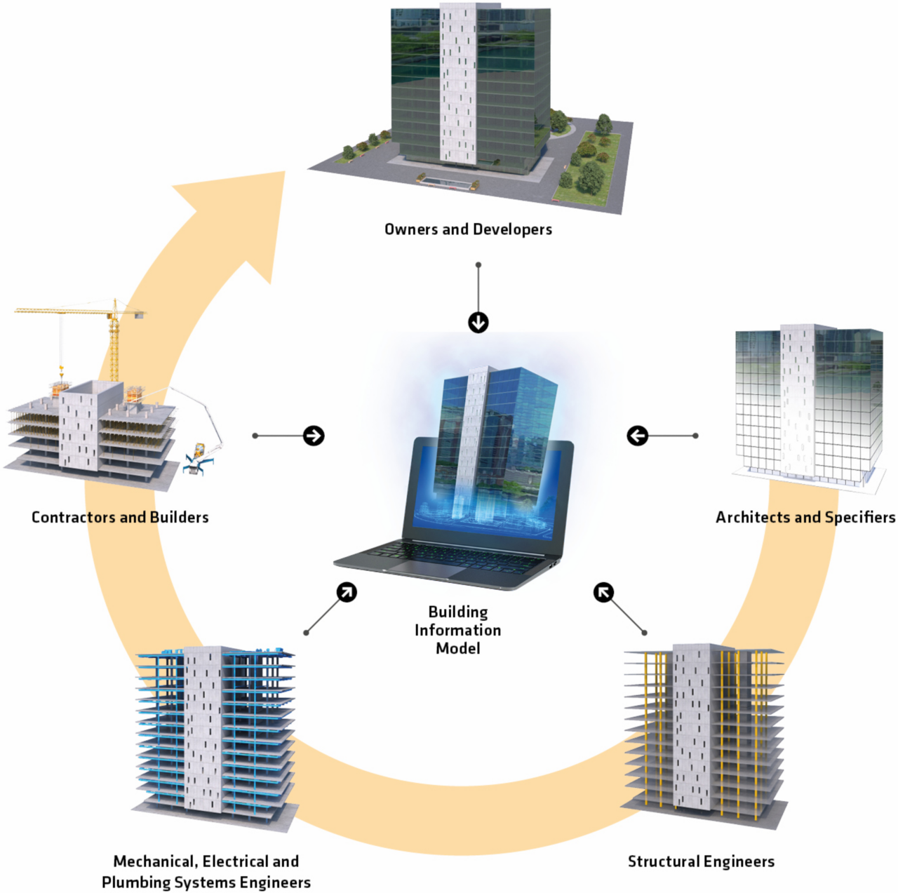 Graphic showing the relations of BIM