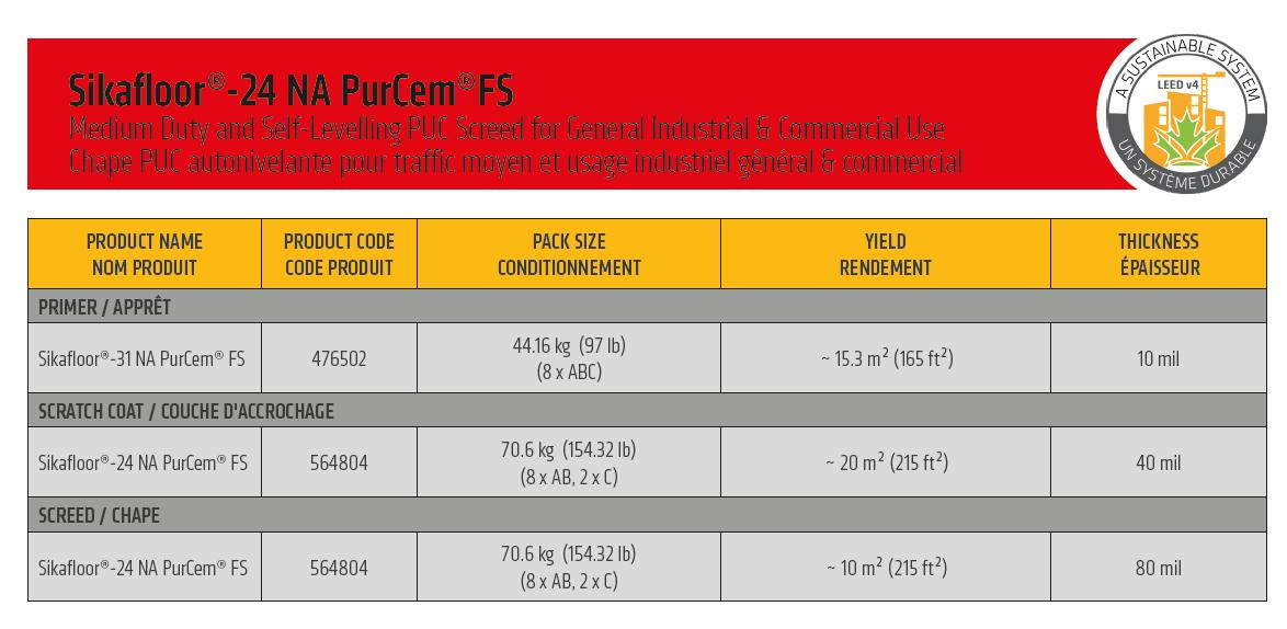 Sikafloor 24 Na PurCem FS system configuration
