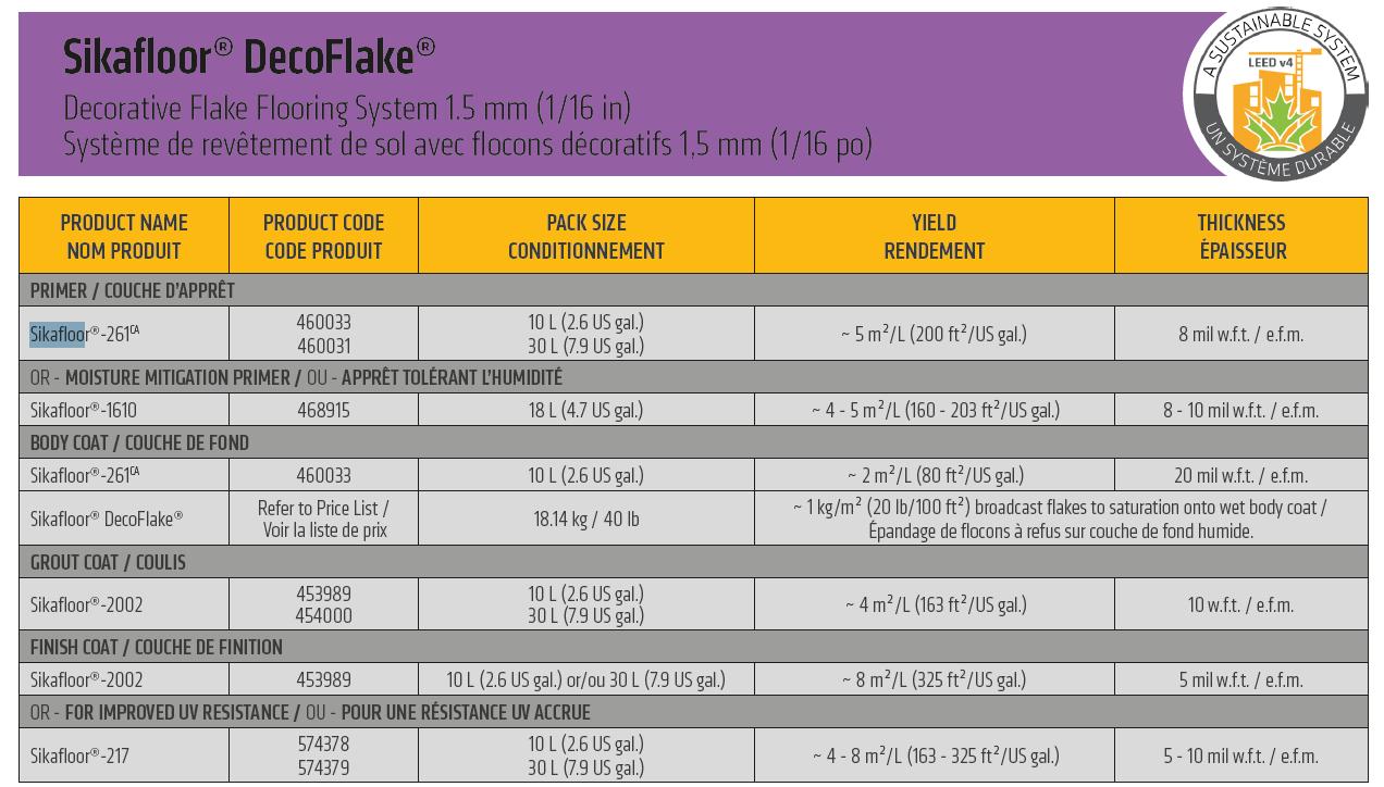 Decoflake 1.5 mm system description