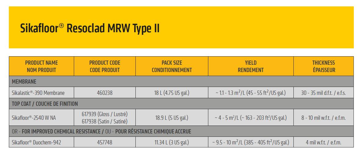 Sikafloor MRW Type II Build up