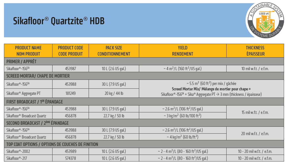 Quartzite HDB Build up