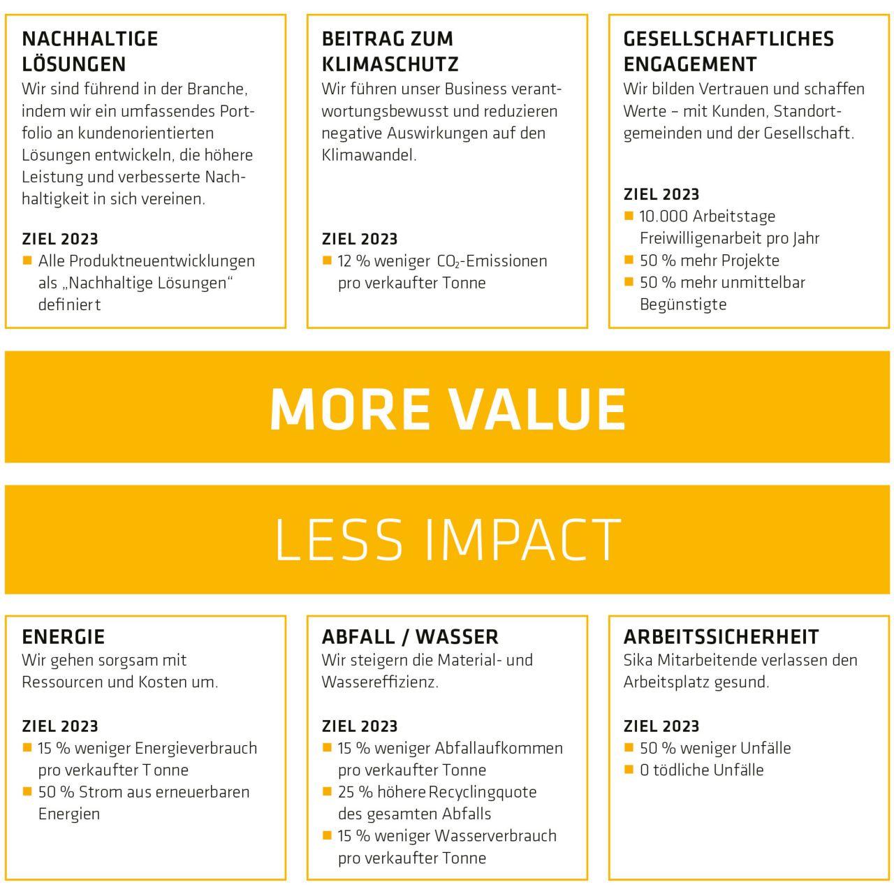Grafik Sika Nachhaltigkeitsstrategie More Value, Less Impact