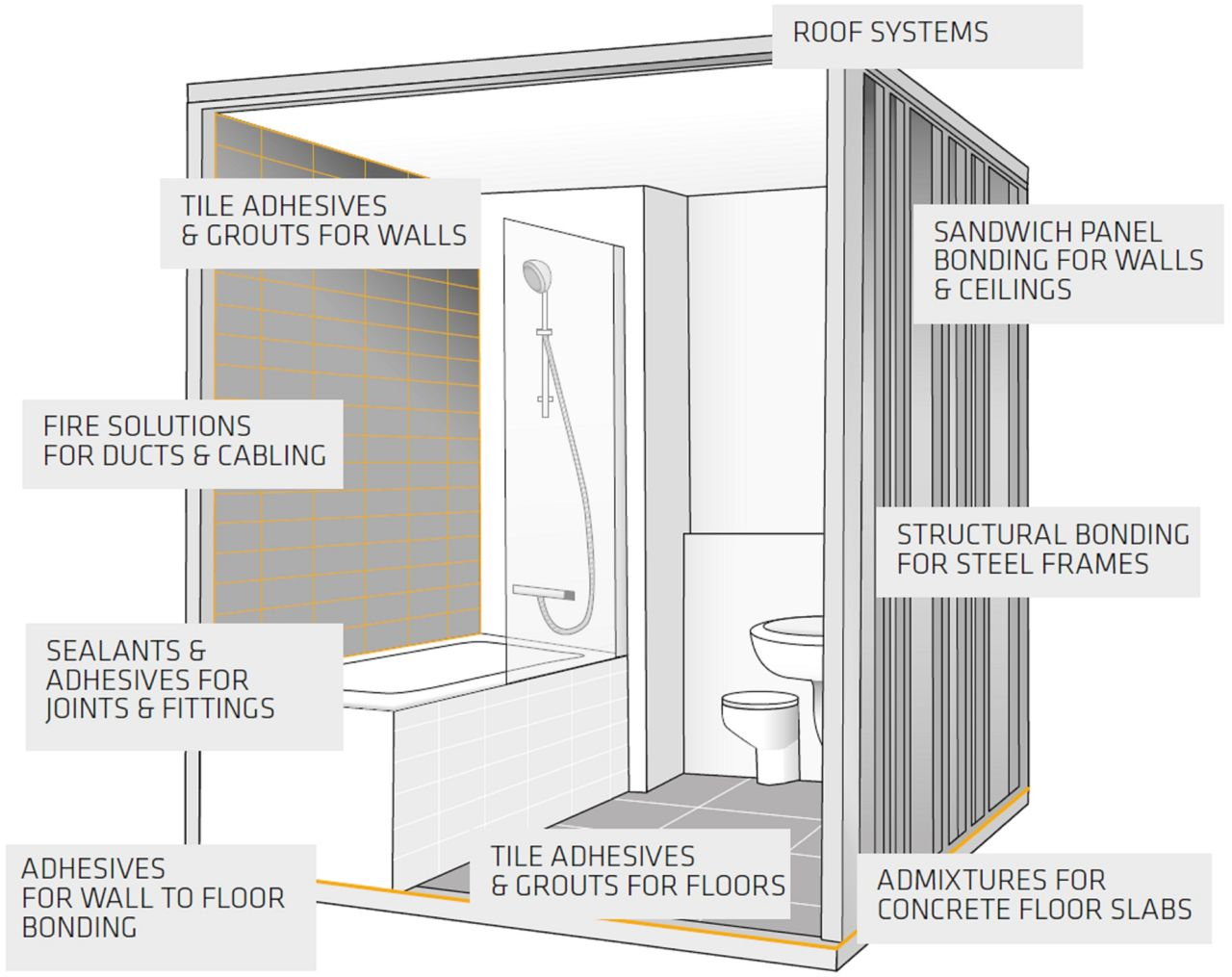 Offsite construction wet room systems