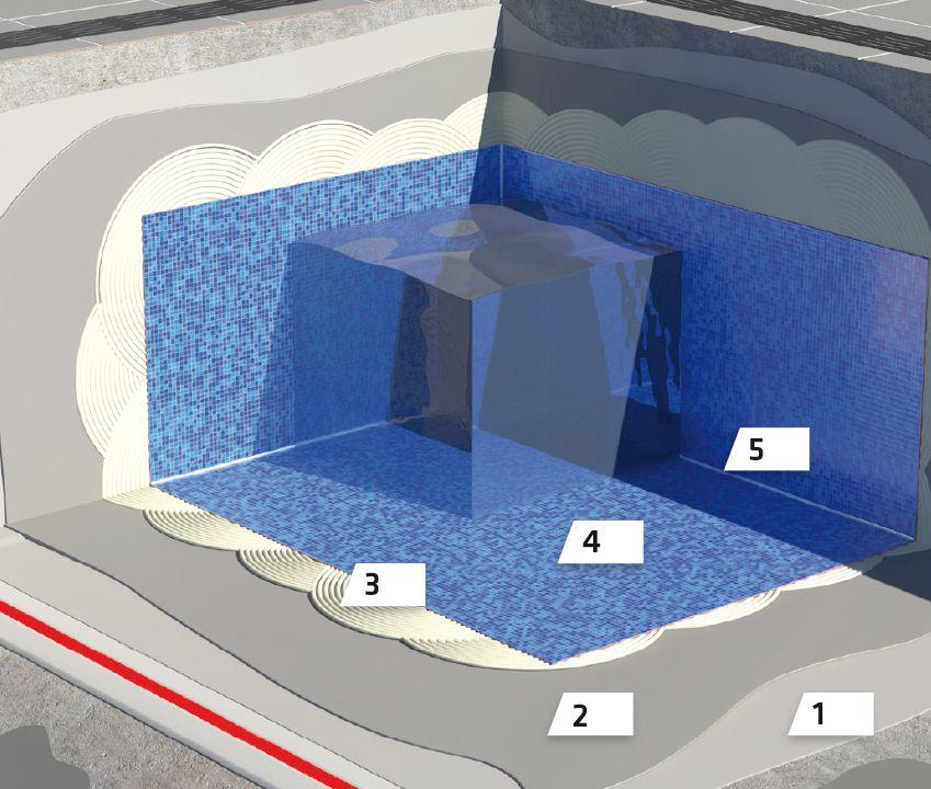 Polaganje pločica u bazenima