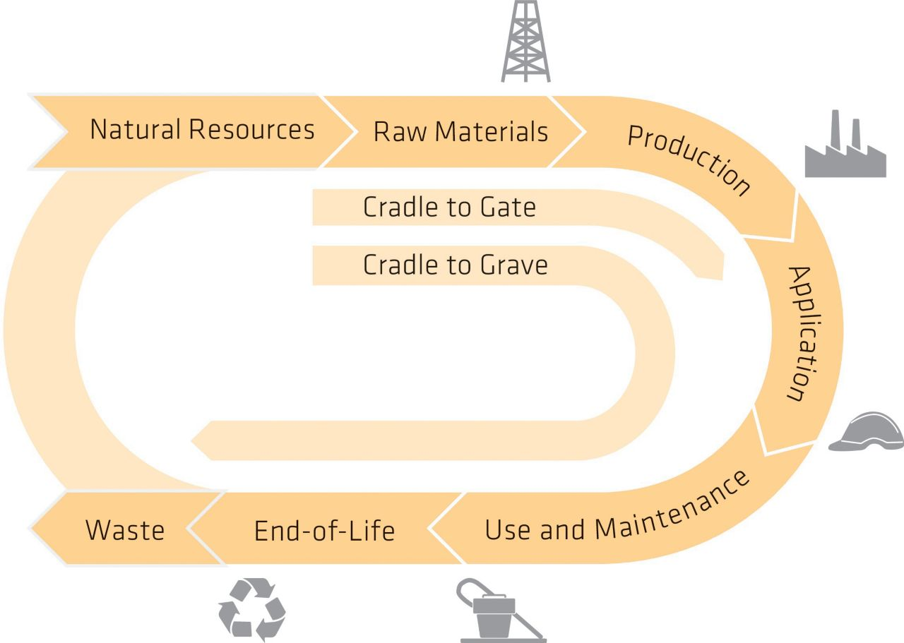 Life Cycle Assessment I Sika I Sustainability