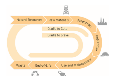 IE-Roofing-Life Cycle Analysis-Sustainability
