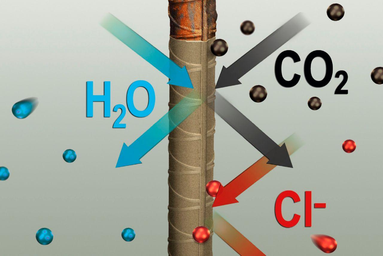 anti-corrosie