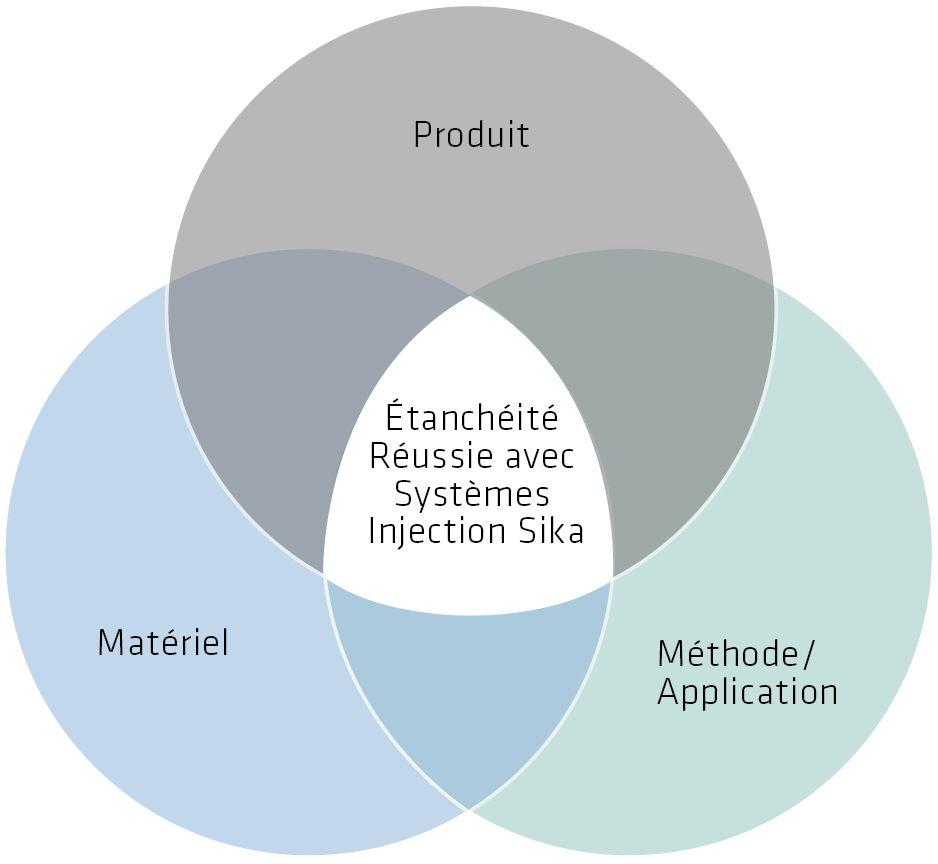 Étanchéité Réussie avec les Systèmes d'Injection Sika