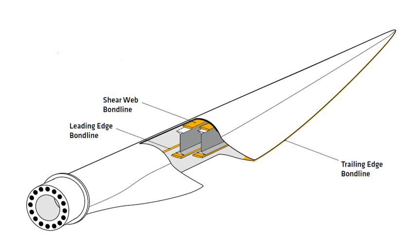 Structure of wind blade