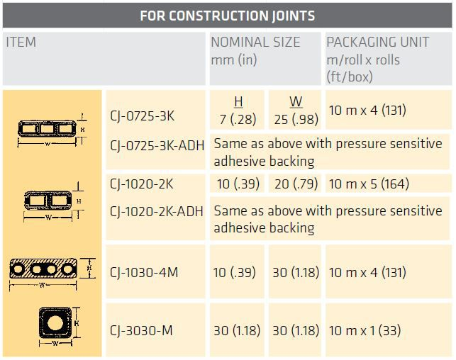 construction joints table