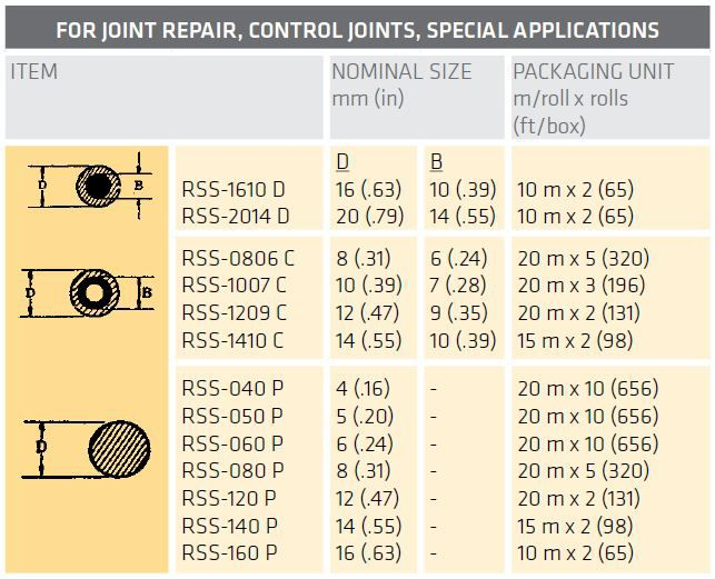 joint repair control joints special applications table