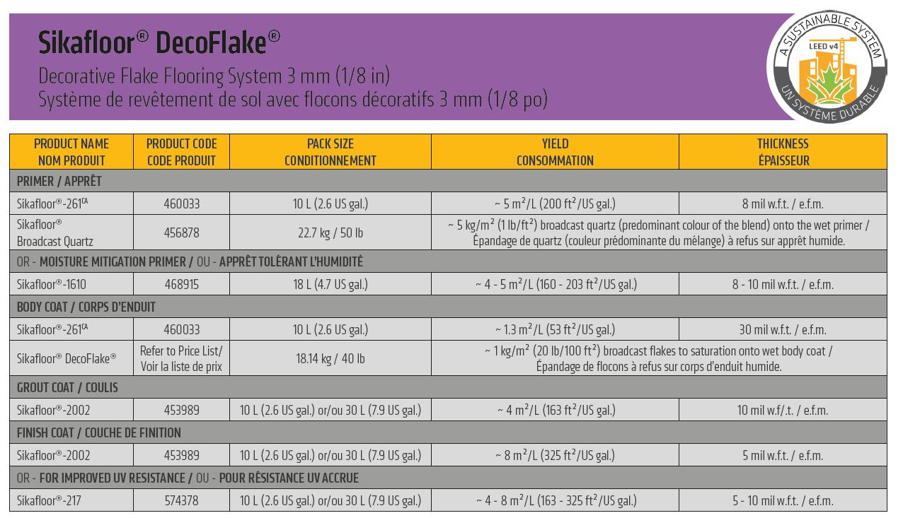 Decoflake 3mm system description