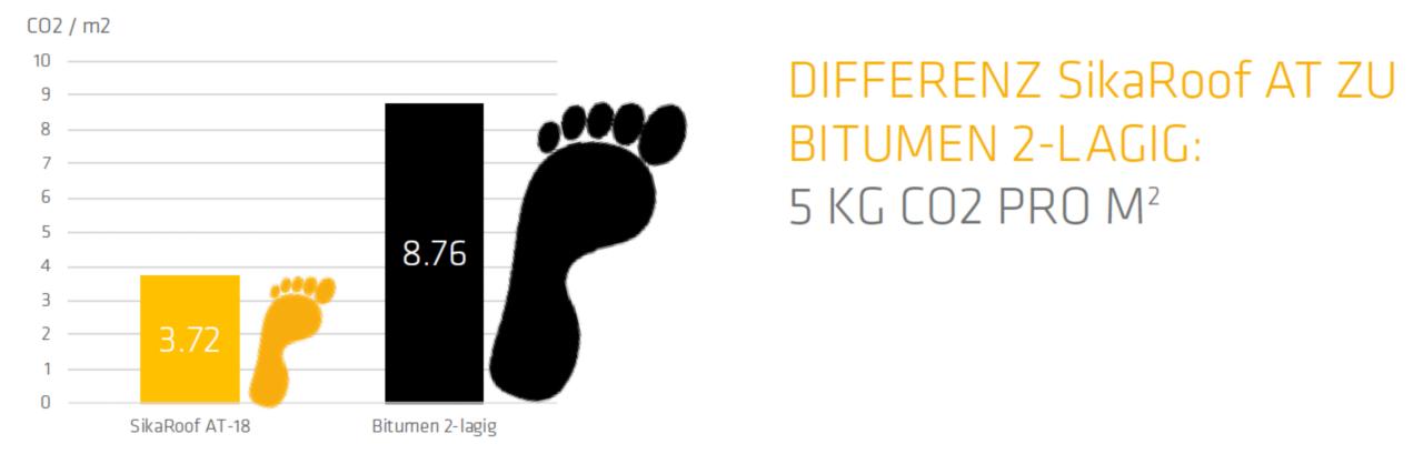 Vergleich ökologischer Fussabdruck SikaRoof AT ggü. Bitumen 2-lagig
