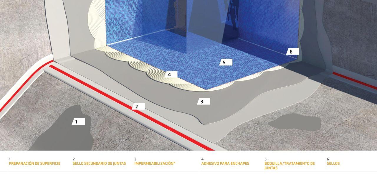 Proceso constructivo impermeabilización piscina