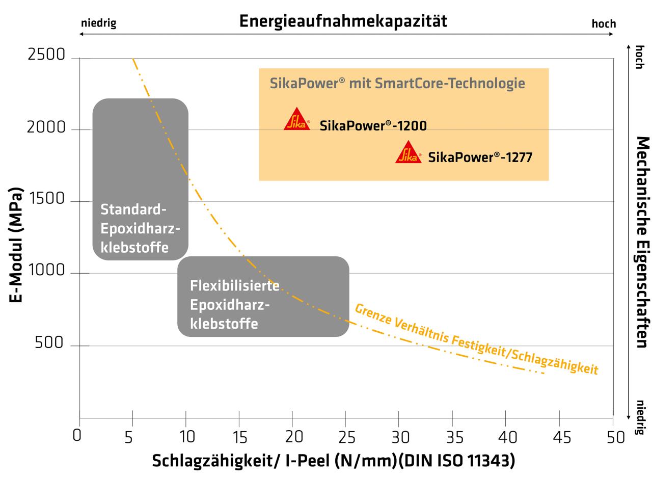 Grafik zeigt Energieaufnahmekapazität bei SmartCore Klebstoffen