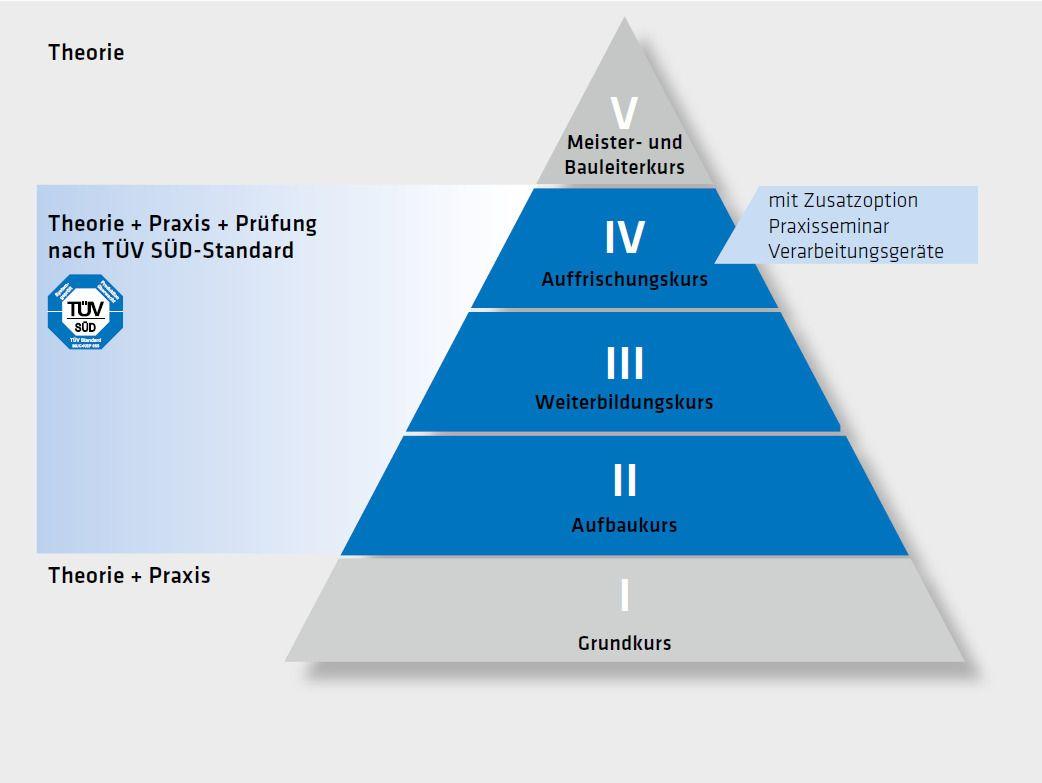 Roofing Verlegerschulung Pyramide