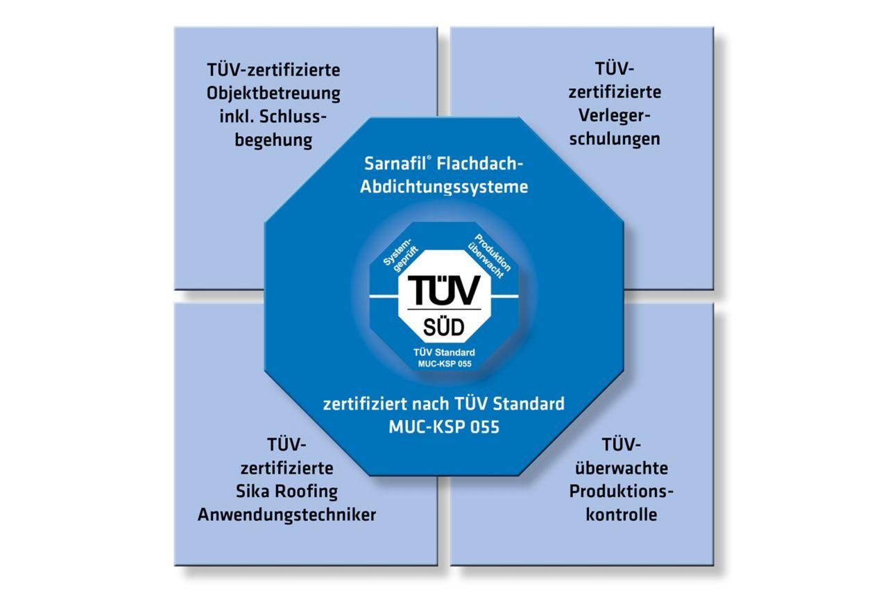 Sarnafil Flachdachabdichtungssysteme TÜV Konzept