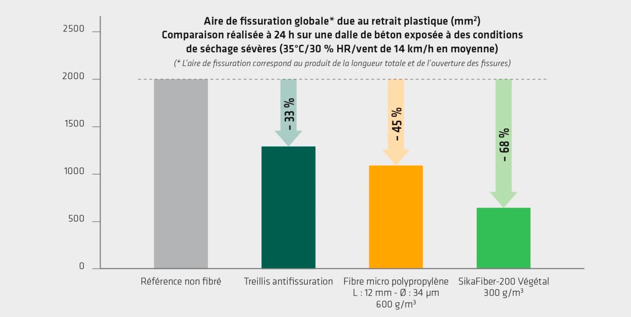 Aire de fissuration globale* due au retrait plastique