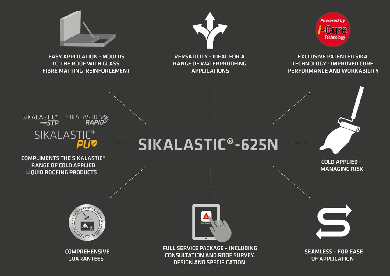 Sikalastic-625N