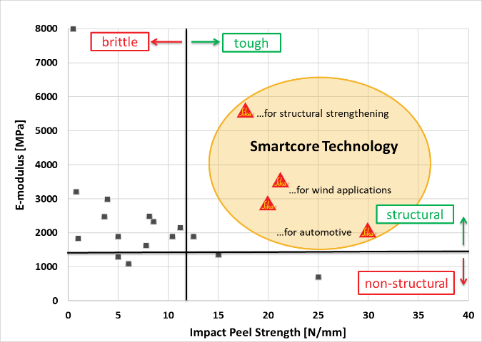Benchmark of 2C epoxy adhesives under static/dynamic tests.