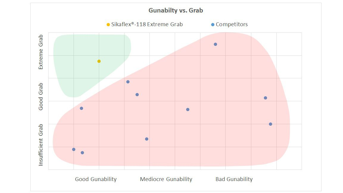 Figure 2: Gunability vs. Grab of Sikaflex®-118 Extreme Grab and Competitor Products.