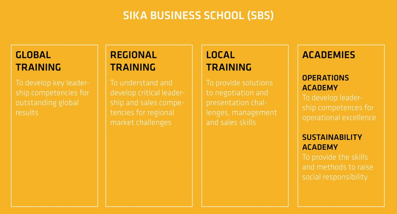 Sika Business School