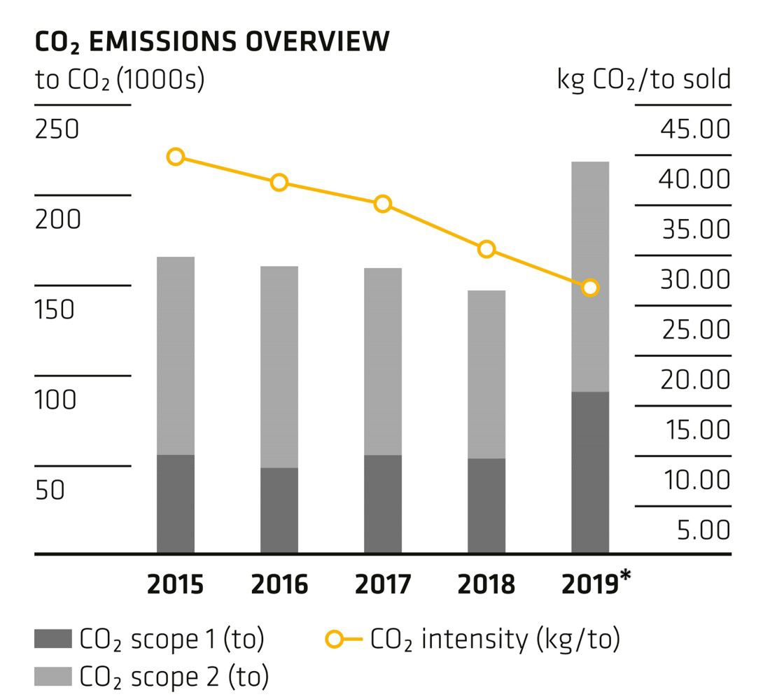 CO2 Emissions Overview