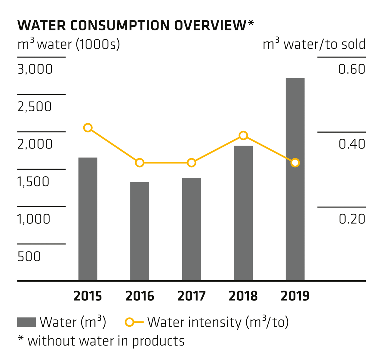 Water Consumption Overview