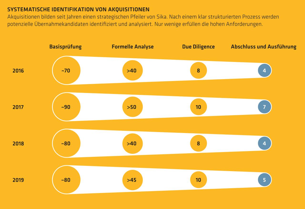 Systematische Identifikation von Akquisitionen