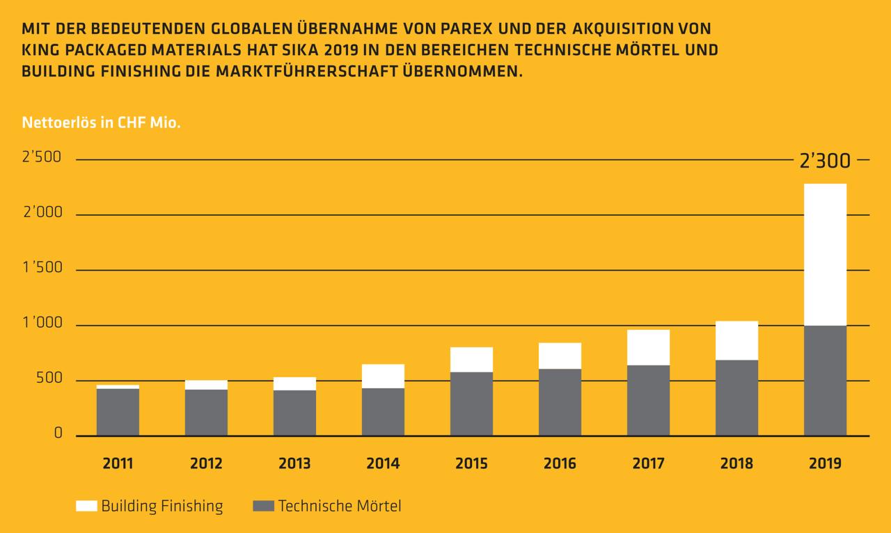 Sika hat 2019 in den Bereichen Technische Mörtel und Building Finishing die Marktführerschaft übernommen