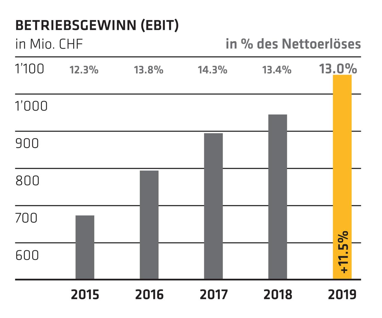 Betriebsgewinn (EBIT) - Jahresbericht 2019