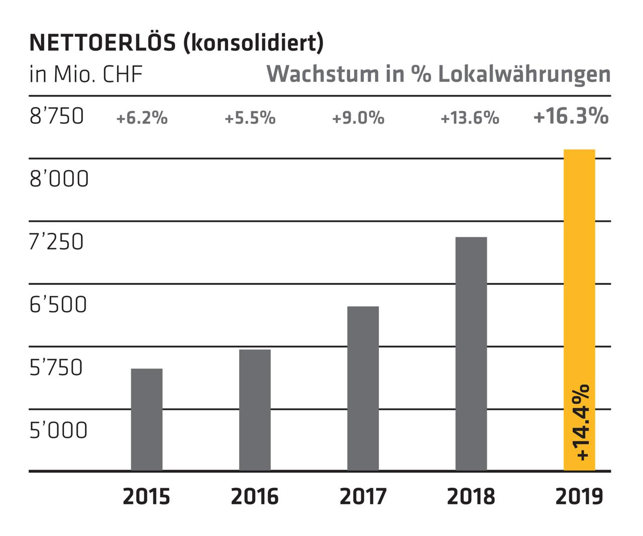 Nettoerlös - Jahresbericht 2019