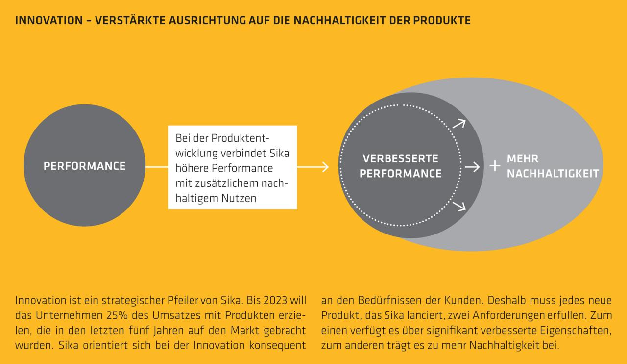 Innovation - verstärkte Ausrichtung auf die Nachhaltigkeit der Produkte