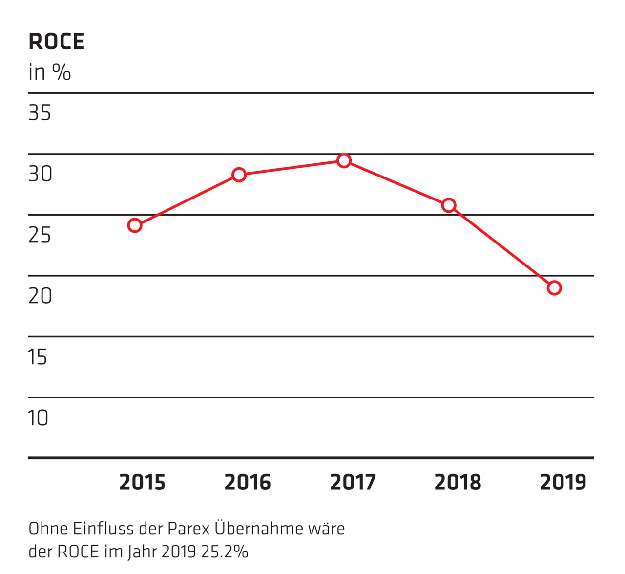 ROCE - Jahresbericht 2019