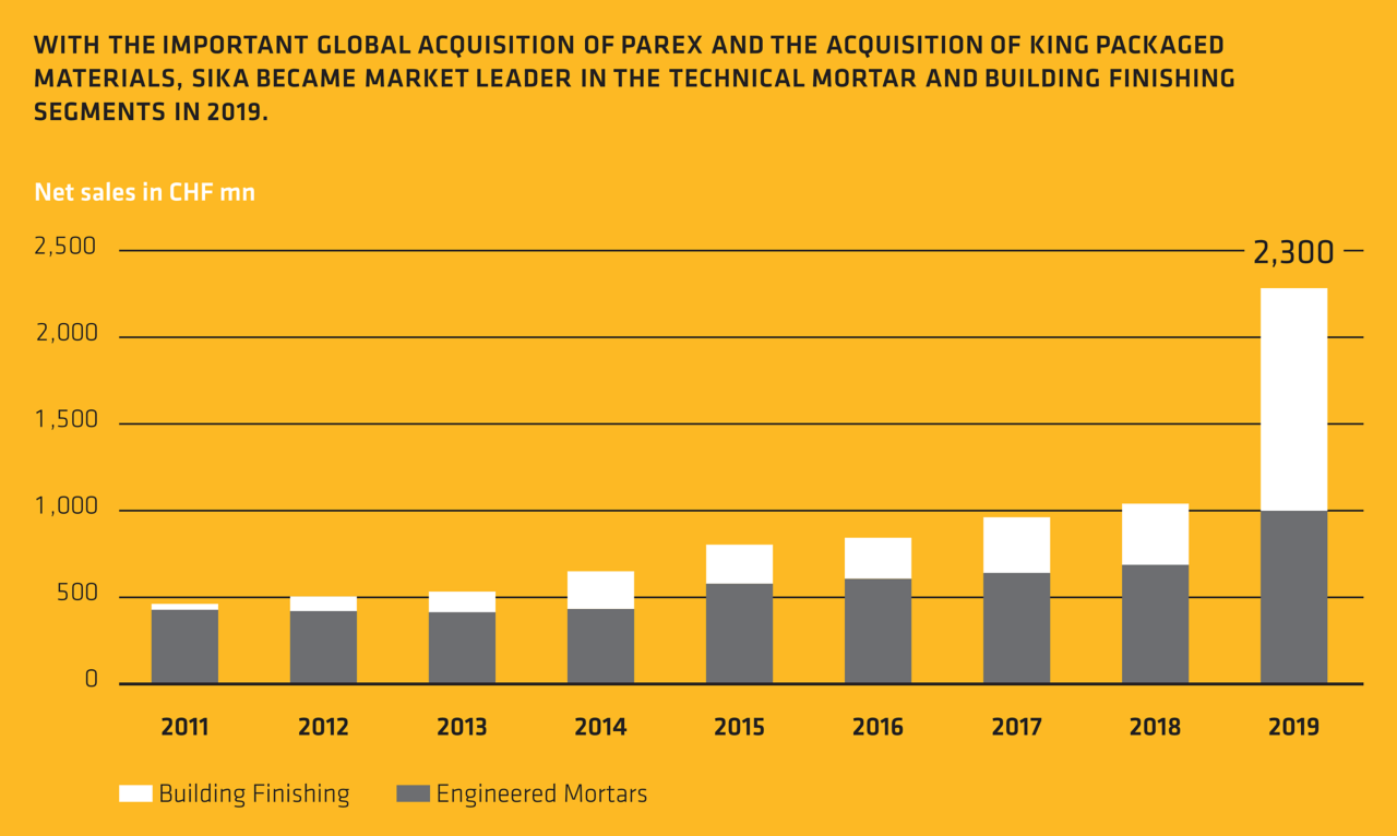 Sika became market leader in the technical mortar and building finishing segments in 2019