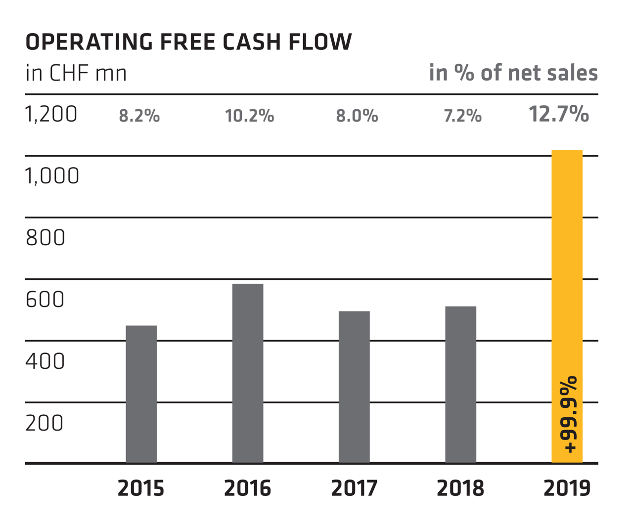 Operating Free Cash Flow - Annual Report 2019