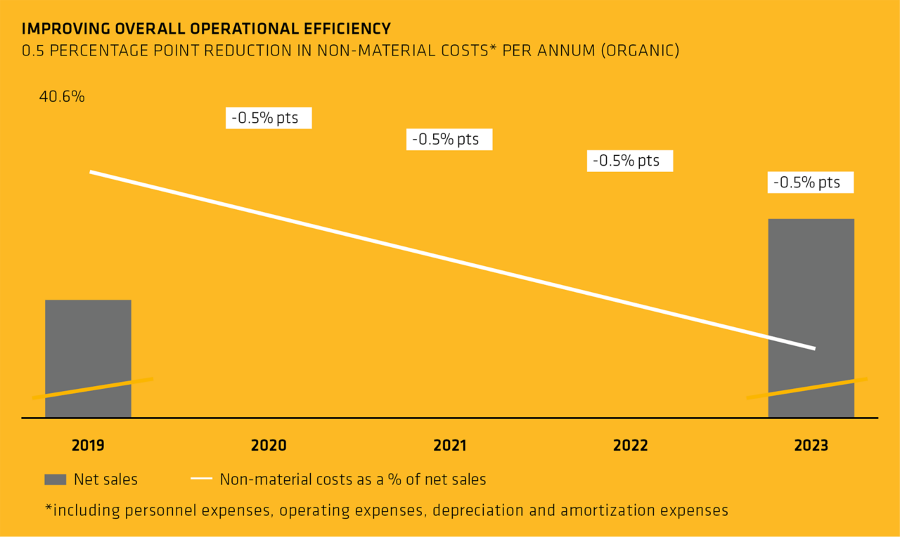 Improving overall operational efficiency