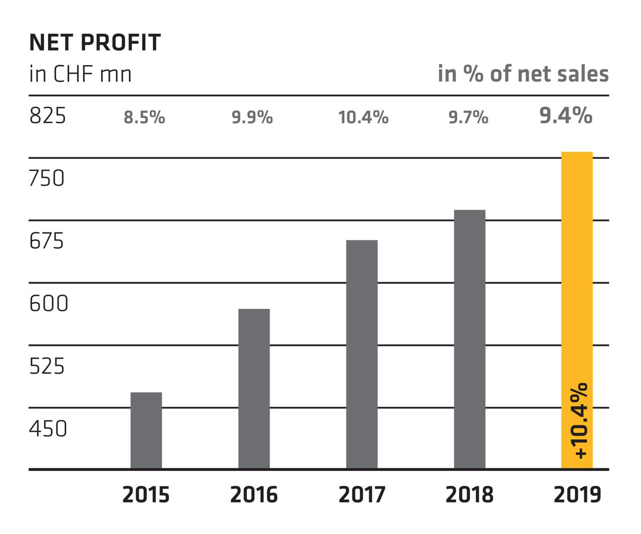 Net profit - Annual Report 2019