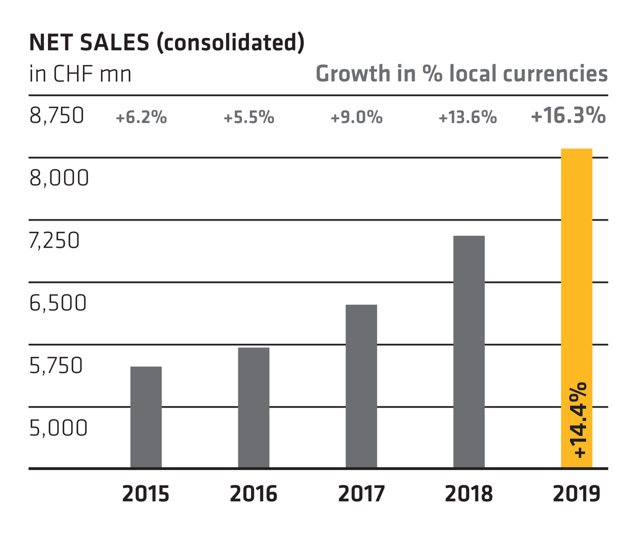 Net sales (consolidated) - Annual Report 2019