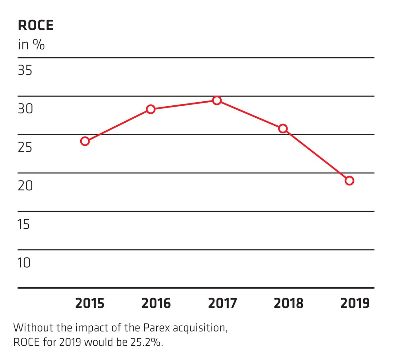 ROCE - Annual Report 2019