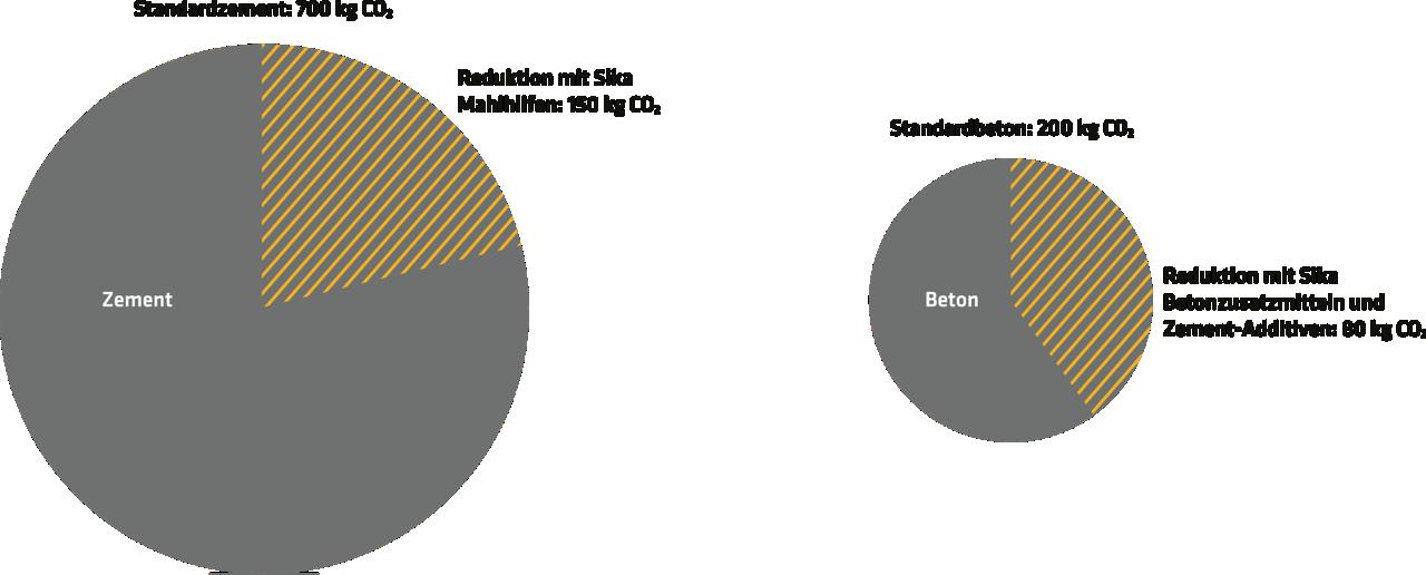Direkt beeinflussbare Emissionen (kg CO2 pro produzierter Tonne)