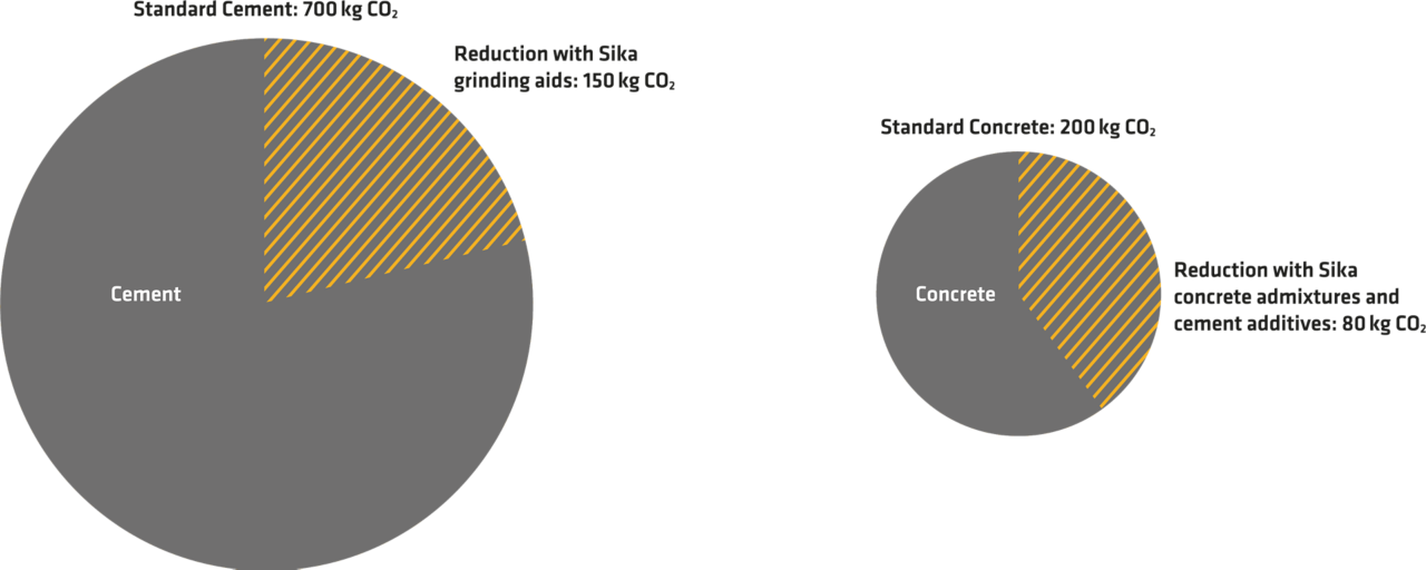 Directly influenceable emissions (kg of CO2 per ton produced)