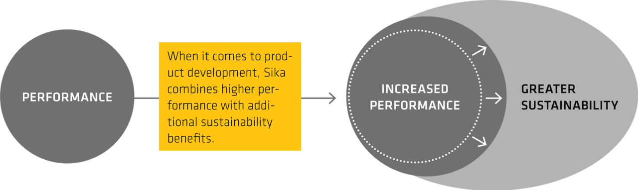 Sika solutions deliver greater performance and are more sustainable