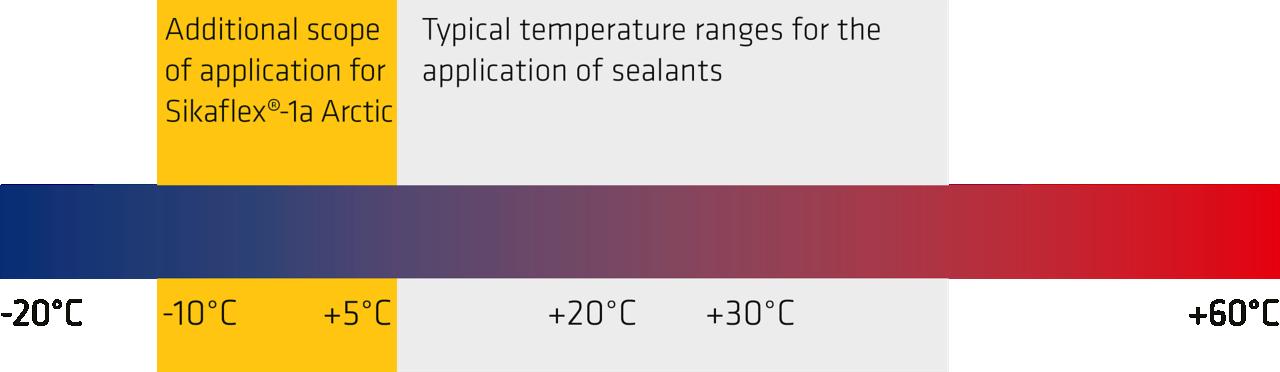 Bonding and Sealing Even in Minus Temperatures