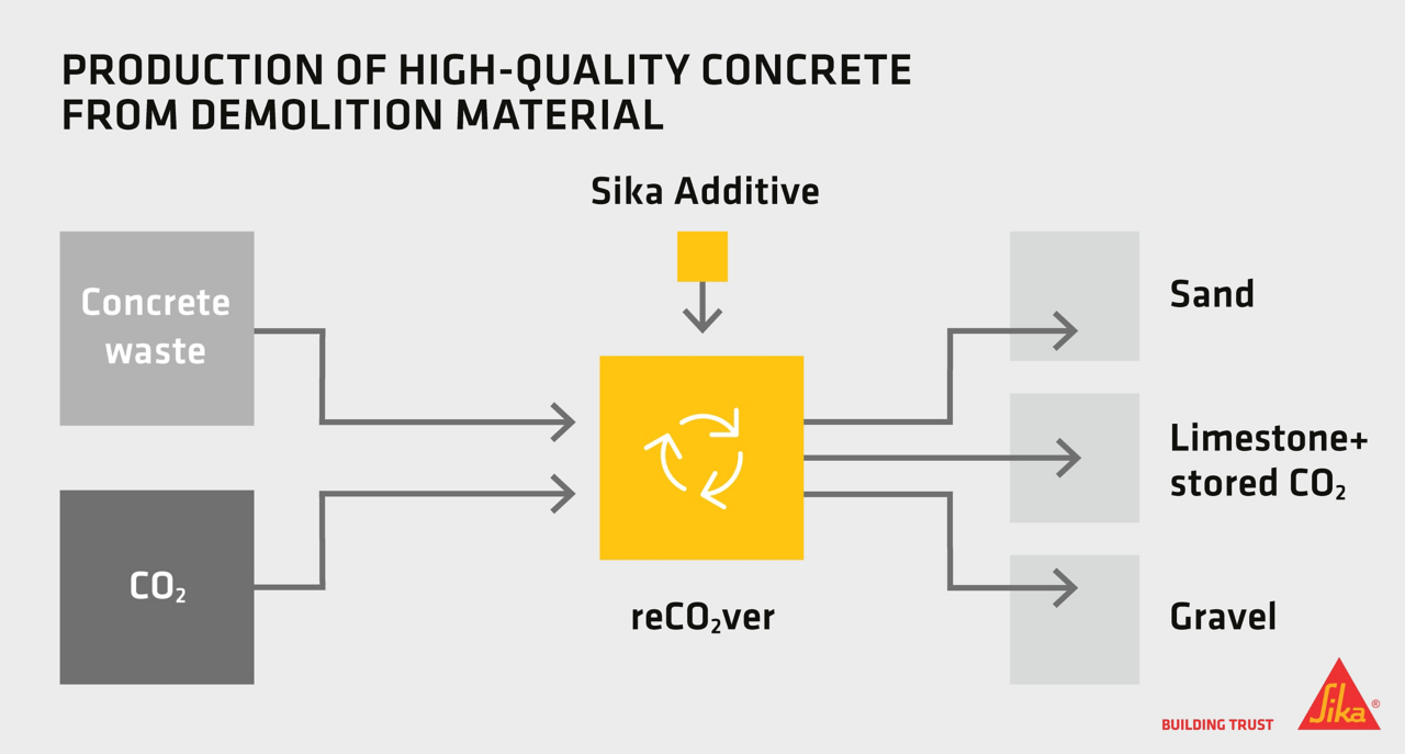 Production of High-Quality Concrete from Demolition Material
