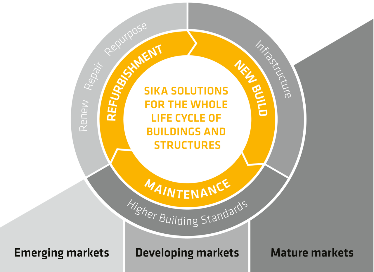 Sika solutions for the whole life cycle of buildings and structures