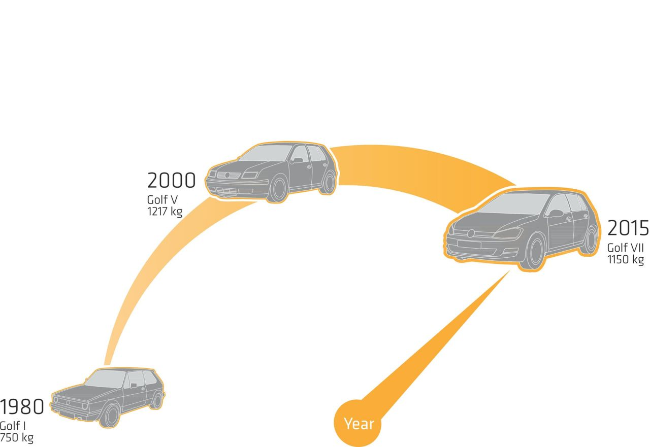 Modern Vehicle Designs