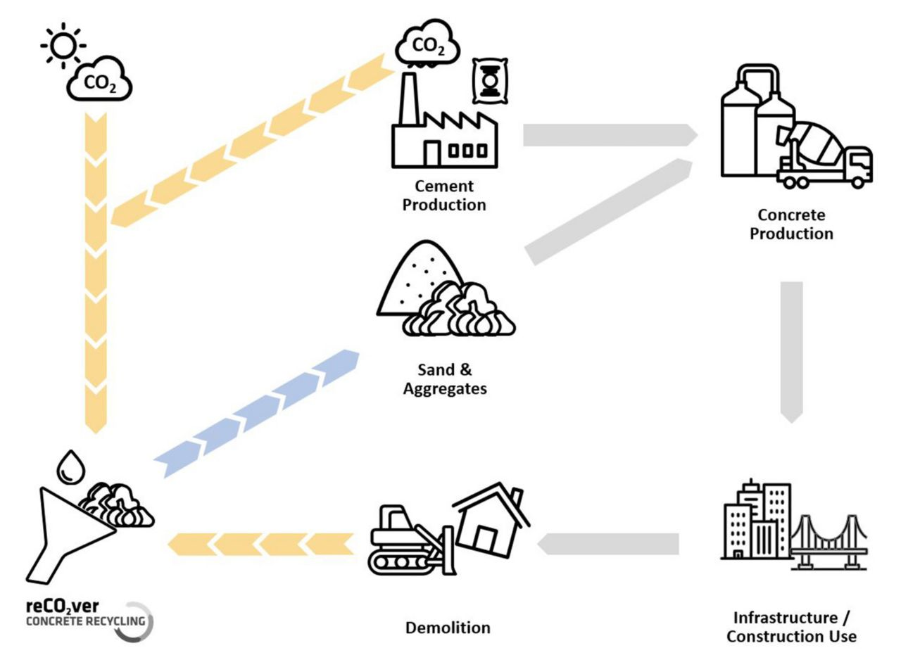 Infographic showing concrete lifecycle with Sika reCO2ver recycling