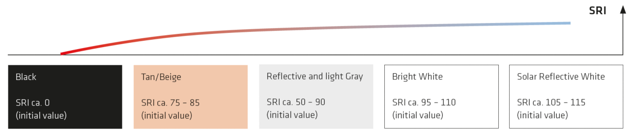 Cool roof colors and initial solar reflectance index values